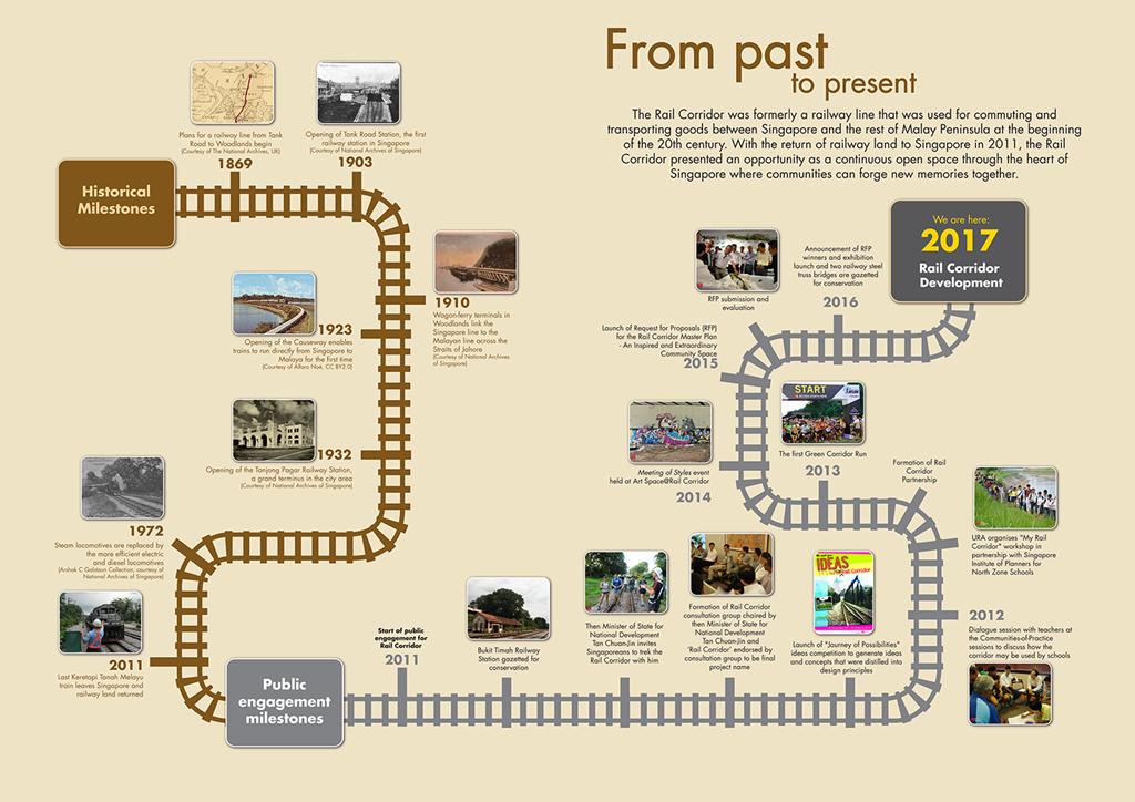 Forett at Bukit Timah Rail Corridor History Singapore