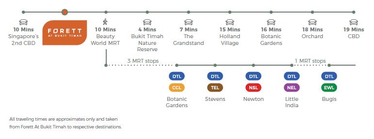 Forett at Bukit Timah Travelling Timeline